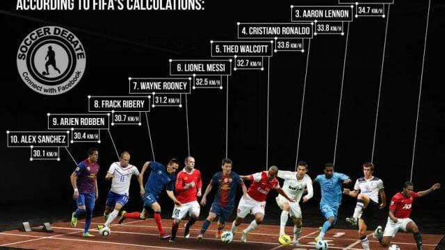 Pemain Sepak Bola Tercepat di Dunia. |Pict by. balls.ie