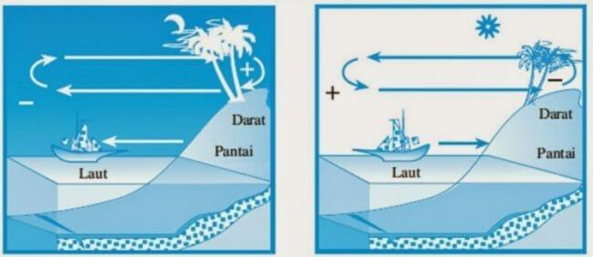 Angin Darat Dan Angin Laut